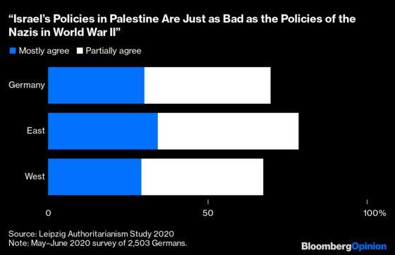 A New German Anti-Semitism Rears Its Ugly Head