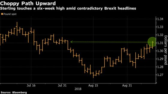 Pound Rises to Six-Week High