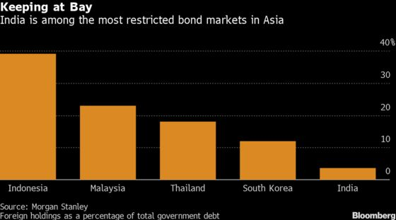 India May Allow Foreigners to Buy More Sovereign Bonds, BS Says