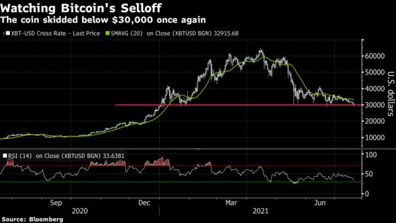 Bitcoin Slides Below $30,000 Level for the First Time in a Month