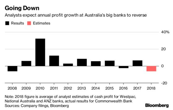 Australian Bank Earnings Expected to Be the Worst in a Decade