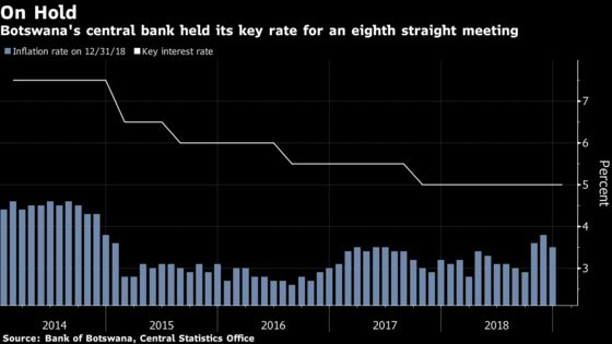 Botswana Holds Rate at Almost 12-Year Low as Inflation In Range