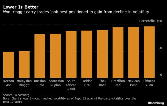 Carry-Trade Laggards May Win Out Once Volatility Eases
