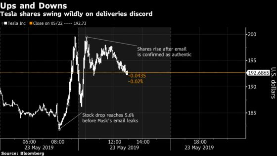 Musk's Bullish Email Puts Battered Tesla on Roller-Coaster Ride