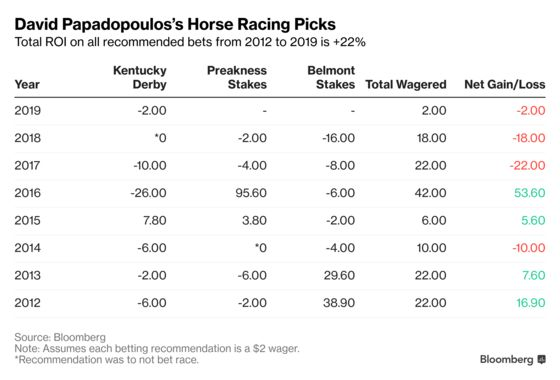 Kentucky Derby DQ Victim Is Ready to Roll: David Papadopoulos