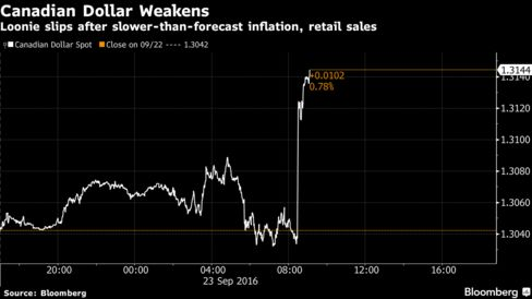 Weak Canadian inflation revives talk of possible rate cut