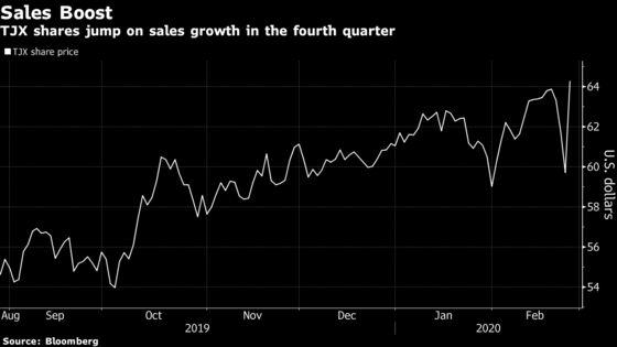 Marshalls Owner TJX Surges After Sales Blow Past Estimates