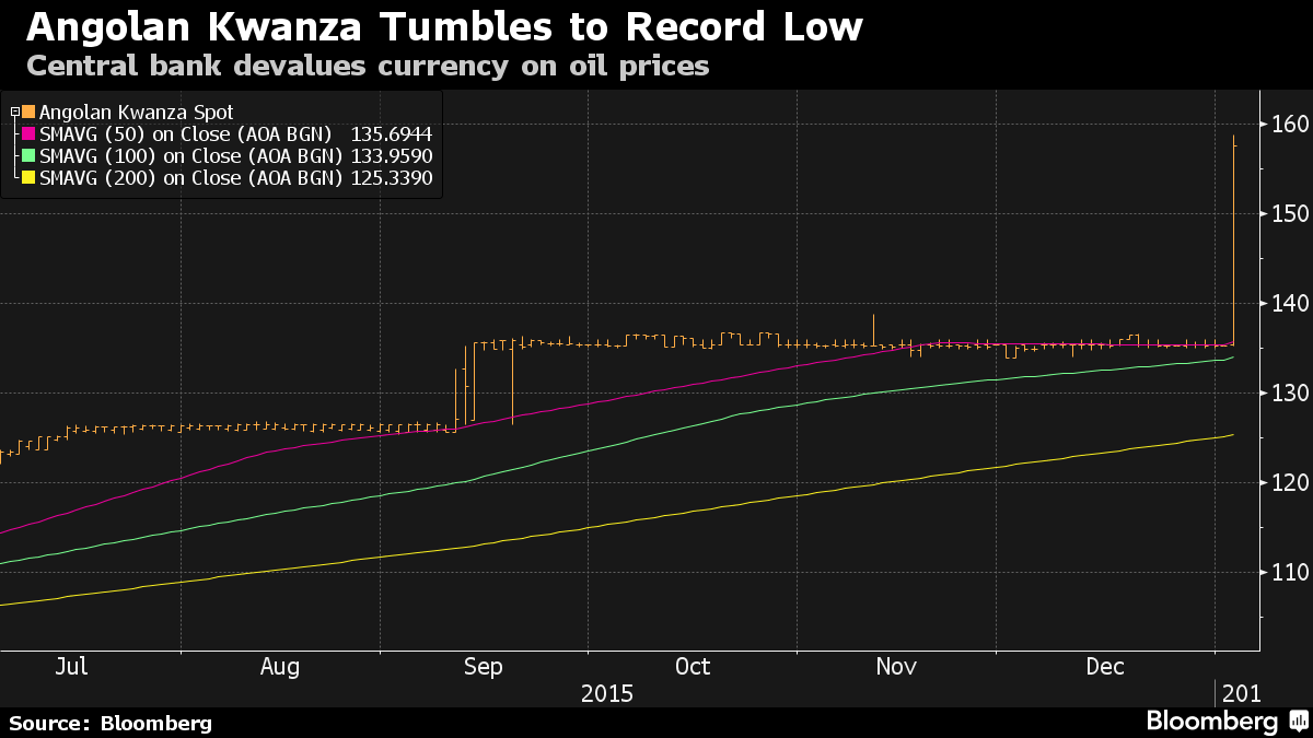 Angola's Kwanza Falls Most Since 2001 to Record in Devaluation