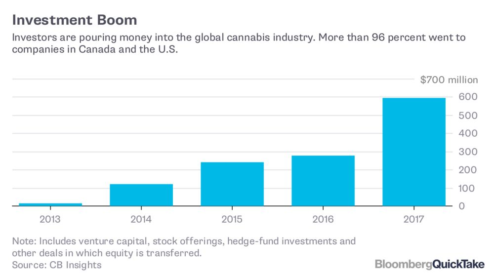Marijuana Is a Tax Windfall and Jobs Engine for States - Bloomberg