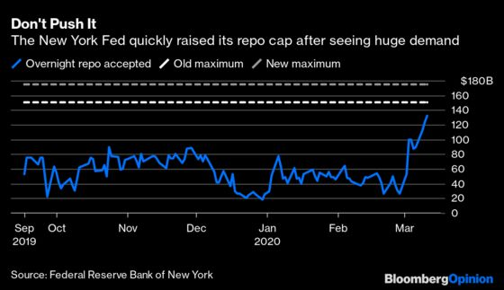 The Fed Proves It Will Do Whatever It Takes in Repo