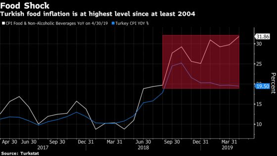 Turkish Consumer Inflation Unexpectedly Slows