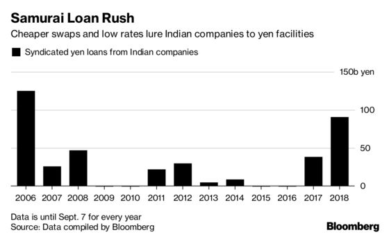 Facing Dollar Squeeze, Indian Firms Rush for Samurai Loans
