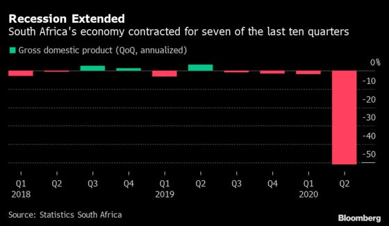 South Africa Banks Gather Their Defenses to Ride Out Virus Storm