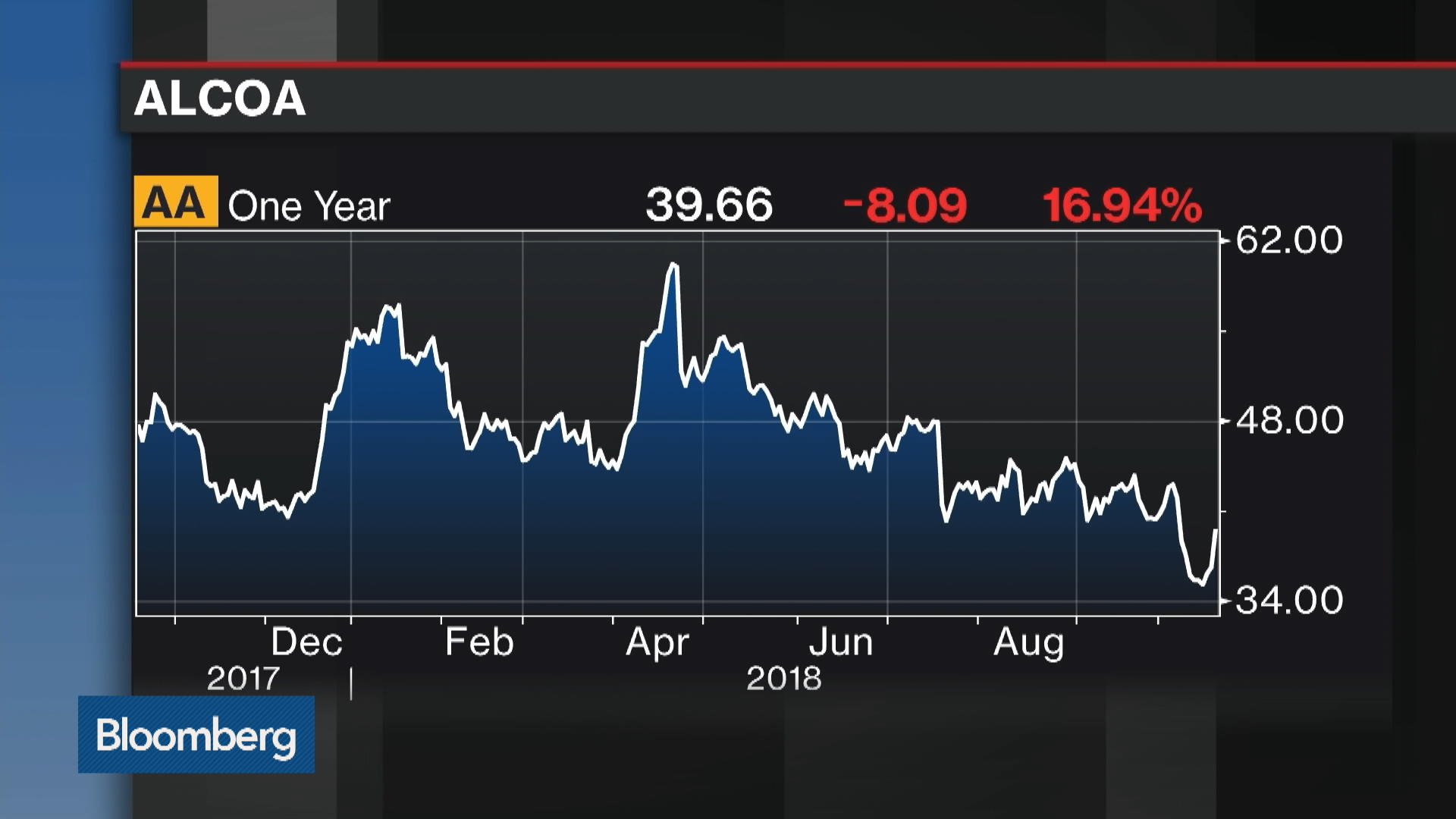 Aanew York Stock Quote Alcoa Corp Bloomberg Markets