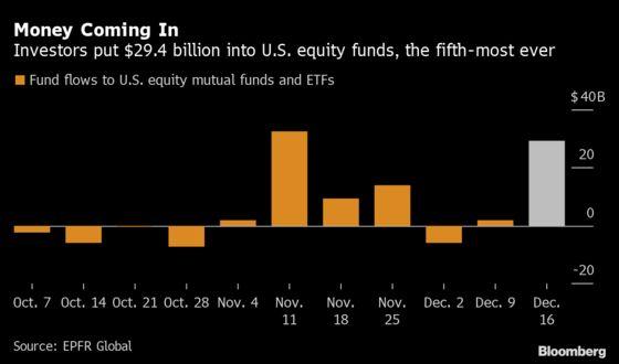 At $29 Billion, Holiday Stock Spending Shows No Trace of Fatigue