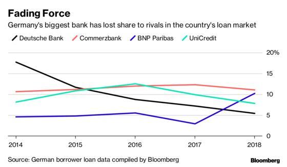 Deutsche Bank's Inconvenient Truth