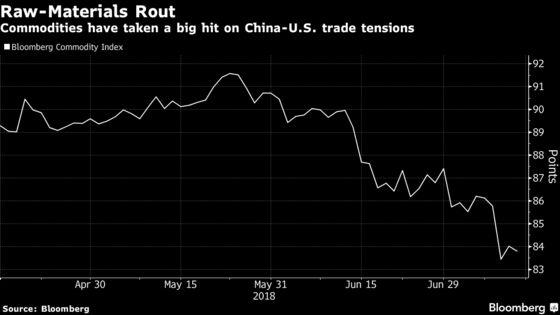 Trade War Sends Commodities toBiggest Drop in 5 Months