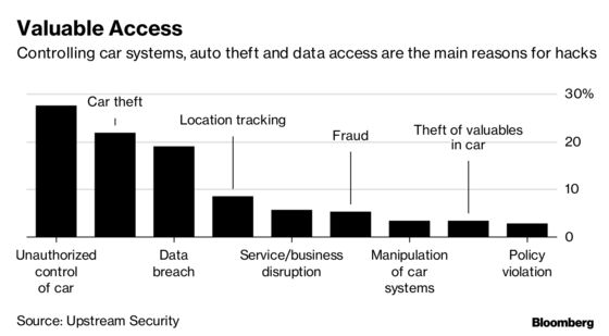 Your High-Tech Car Is a Magnet for Hacking