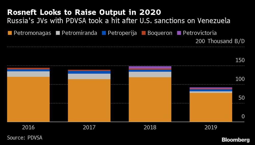Rosneft Subsidiary Leads Talks on Some Venezuela Service