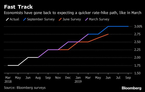 Fed to Spurn Rate Pause and Stick With Quarterly Hikes: Survey