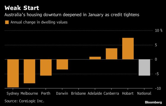 Australia's Housing Downturn Deepens as Prices Hit 2016 Levels