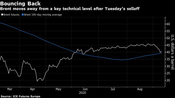 Oil Rises With Stronger Equities and Tighter U.S. Gasoline View