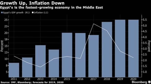 Egypt's is the fastest-growing economy in the Middle East