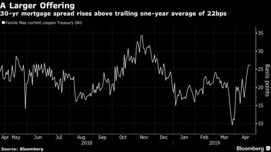 Wall Street Tells Mortgage Buyers Wider Spreads Are a Point of Entry