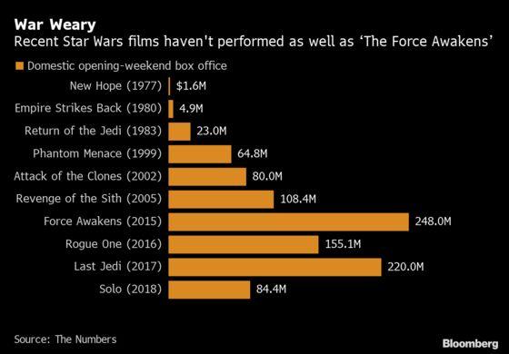'Skywalker' Posts Strong First Two Days Despite Lukewarm Reviews