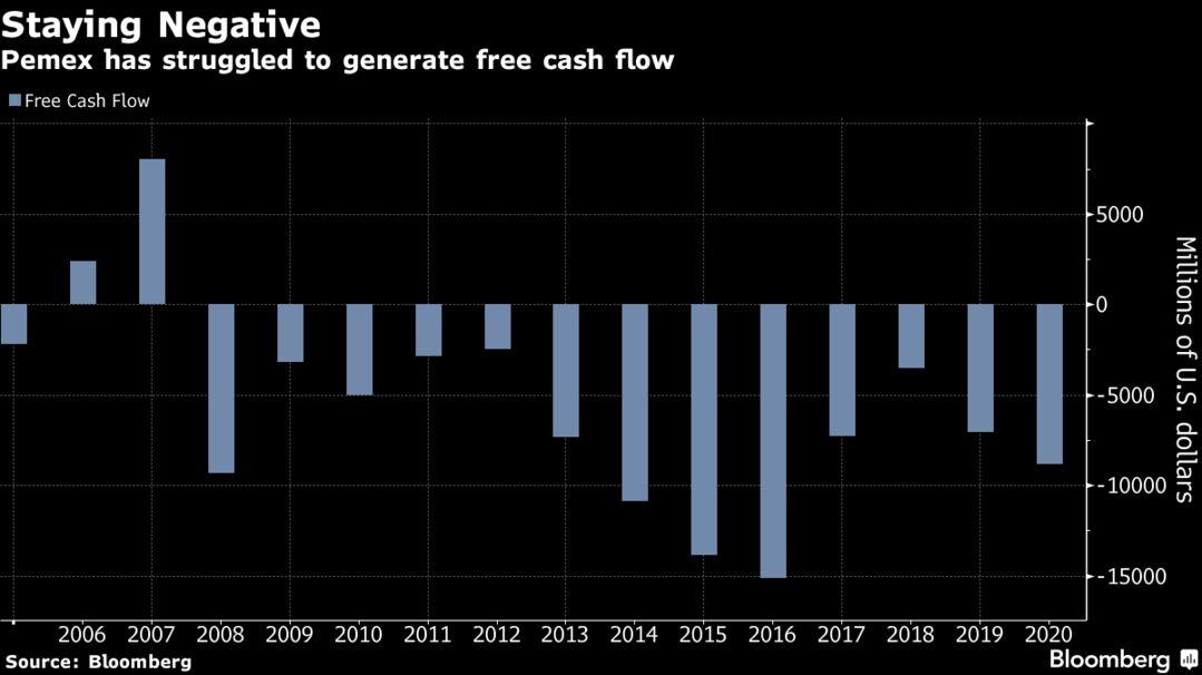 Pemex has struggled to generate free cash flow