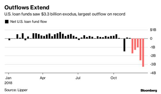 U.S. Leveraged Loan Fund Outflows Accelerate to Record High