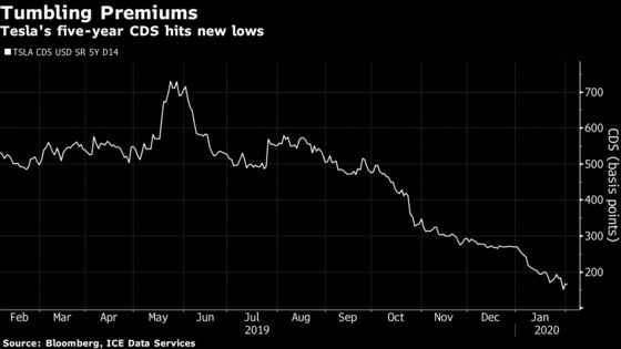 A Hedge Fund With 29% Return Record Is Shorting Tesla Bonds