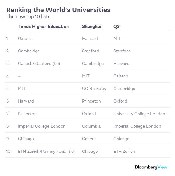 U S  Public Universities Are Falling Behind - Bloomberg