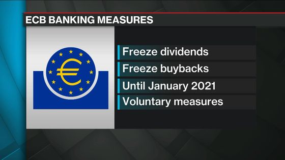 ECB Urges Banks to Pause Shareholder Payouts for Longer