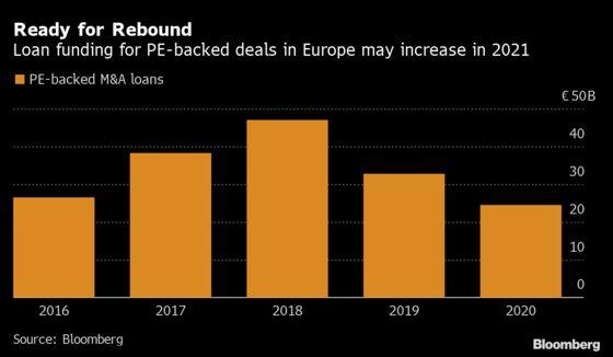 JPMorgan Says PE Deals to Spur European Junk-Bond Craze: Q&A