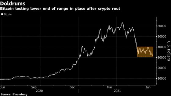 Strategists Flag Near-Term Risks for Bitcoin Price Outlook