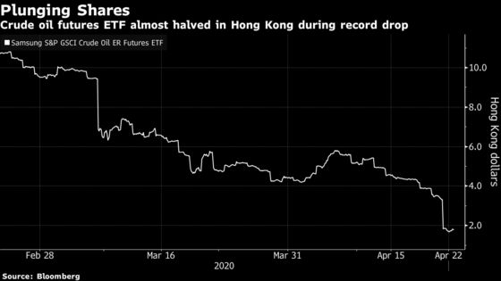 Oil ETF Crisis Spreads to Hong Kong as Fund Tumbles 46%