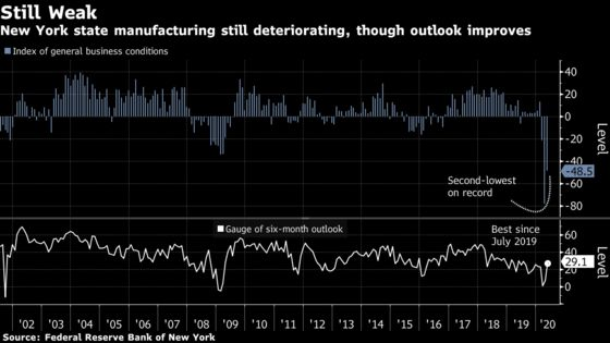 New York Fed Index Shows State's Manufacturing Remains in Slump