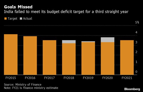 Modi's Budget Falls Short as Focus Shifts to RBI Meeting