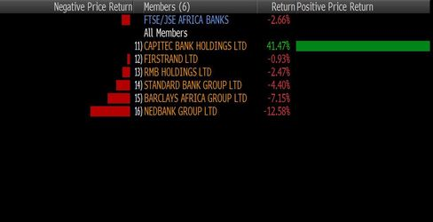 How bank stocks have fared this year in Johannesburg trading, as of Sept. 10