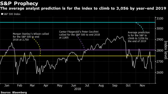 Contrarians Made the Right Market Calls in 2018. Here's What They're Saying Now