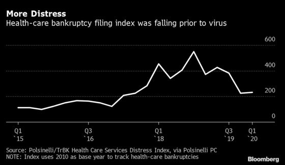 Virus Pushes America's Hospitals to the Brink of Financial Ruin