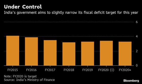 India Surprises by Lowering Budget Gap Despite Weak Growth
