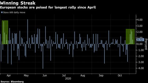 Europe Stocks Post Best Winning Streak Since April on Biden Odds
