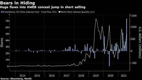 China Short Sellers Are Getting Crushed in a Big Tech-Stock ETF