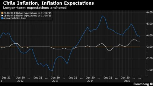 Annual inflation is down from 5.7% in October 2014 to 3.9% last month though central bankers see a pick-up ahead.