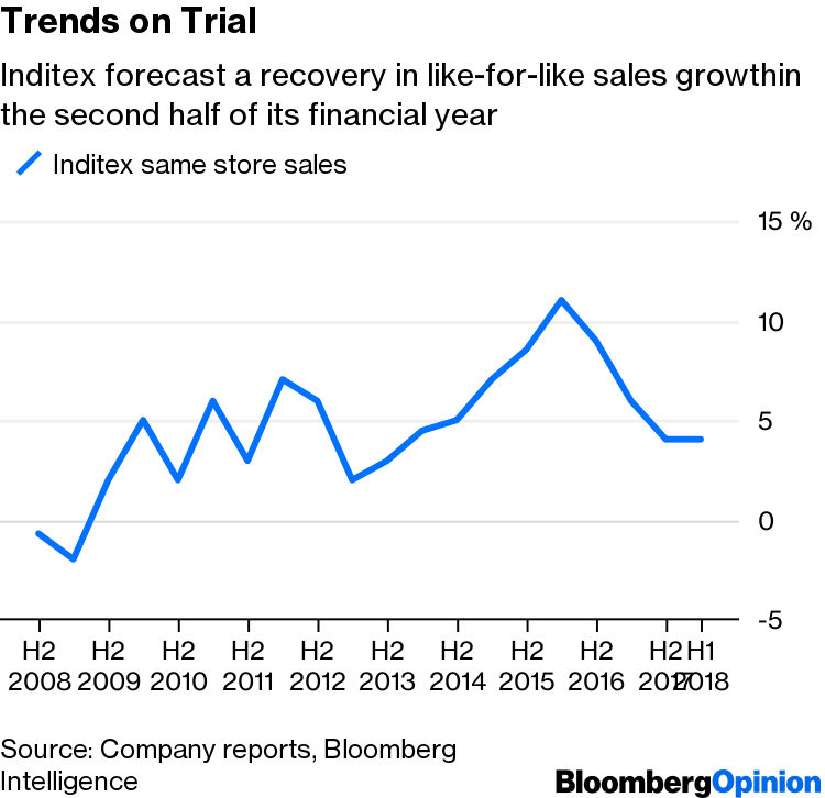 Inditex, It's Been Fun, but Change Is Coming - Bloomberg