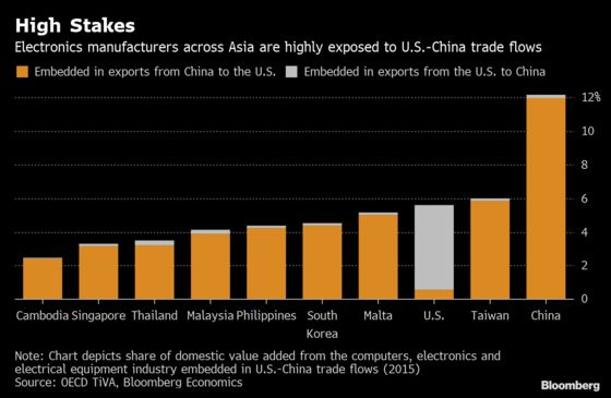 Asia's Electronics Sector Is Most at Risk From Trade War