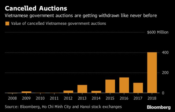 In Vietnam, Poor Demand Leads to Peak Share Auction Withdrawals