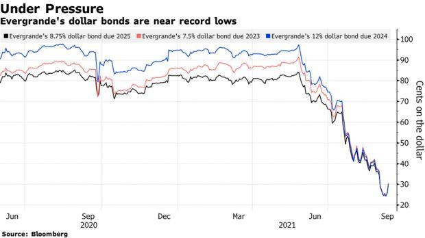 Evergrande's dollar bonds are near record lows